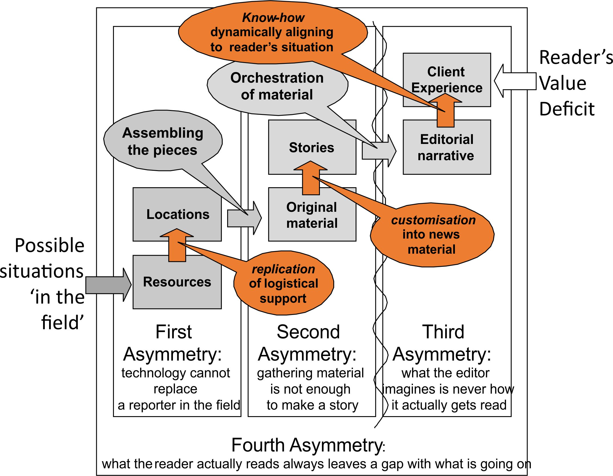 What is asymmetry? 19